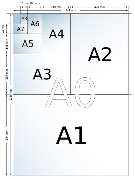 Plakat størrelser med mål